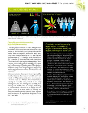 Market Analysis of Plant-based Drugs C. The Cannabis Market
